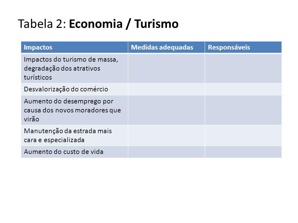 Tabela 2: Economia / Turismo ImpactosMedidas adequadasResponsáveis Impactos do turismo de massa, degradação dos atrativos turísticos Desvalorização do