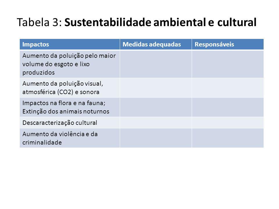 Tabela 3: Sustentabilidade ambiental e cultural ImpactosMedidas adequadasResponsáveis Aumento da poluição pelo maior volume do esgoto e lixo produzido