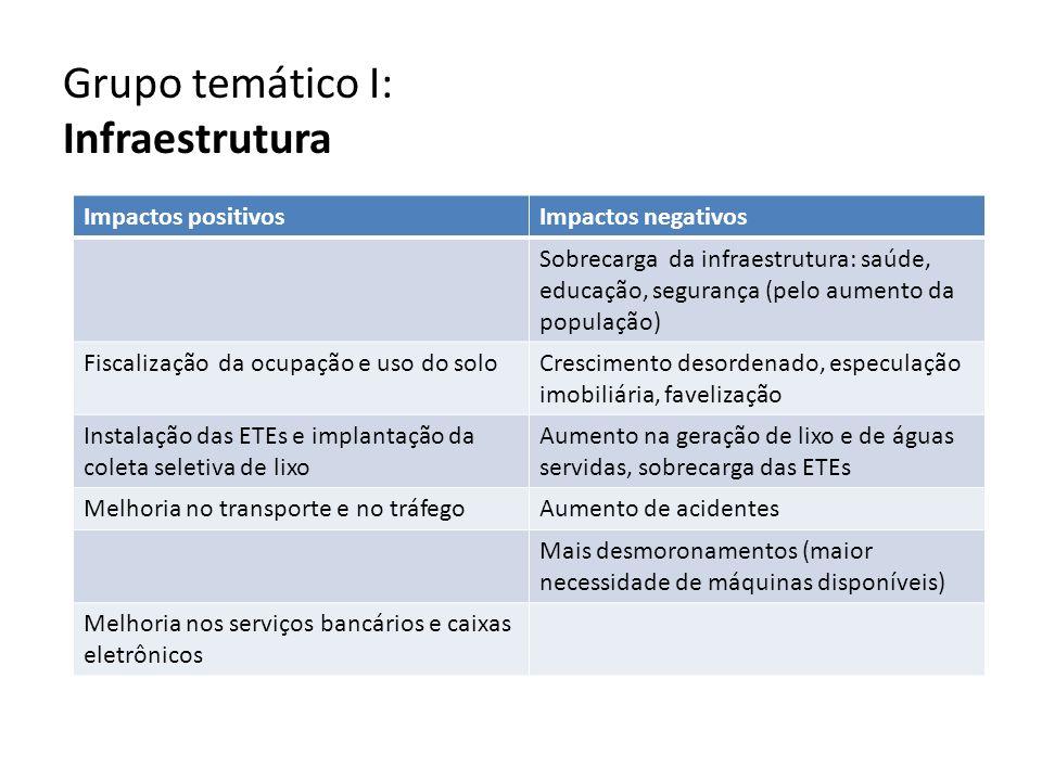 Grupo temático I: Infraestrutura Impactos positivosImpactos negativos Sobrecarga da infraestrutura: saúde, educação, segurança (pelo aumento da popula