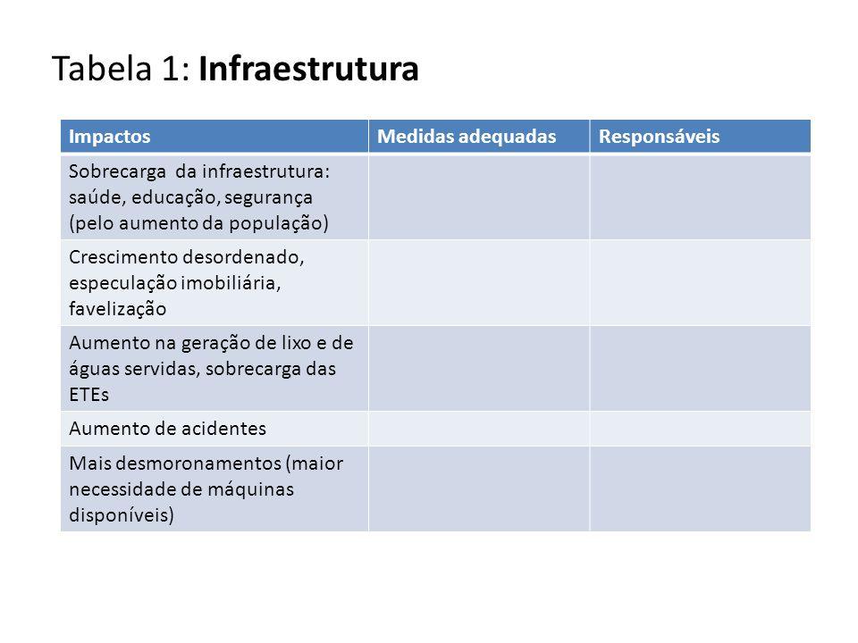 ImpactosMedidas adequadasResponsáveis Sobrecarga da infraestrutura: saúde, educação, segurança (pelo aumento da população) Crescimento desordenado, es
