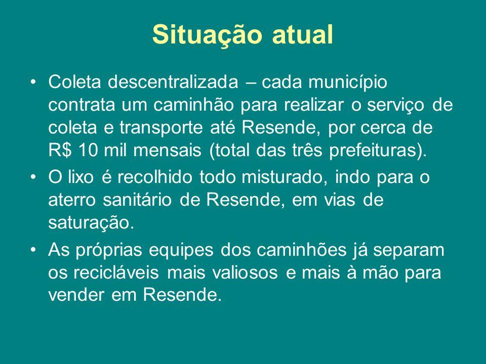 Situação atual Coleta descentralizada – cada município contrata um caminhão para realizar o serviço de coleta e transporte até Resende, por cerca de R$ 10 mil mensais (total das três prefeituras).