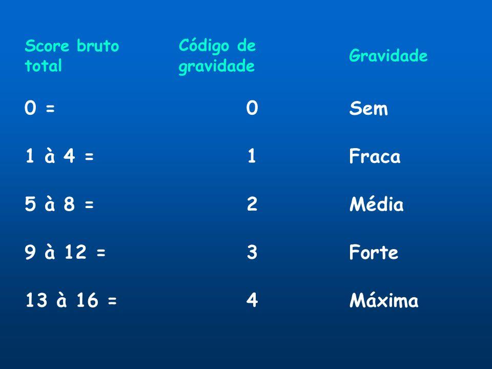 Score bruto total Código de gravidade Gravidade 0 =0Sem 1 à 4 =1Fraca 5 à 8 =2Média 9 à 12 =3Forte 13 à 16 =4Máxima