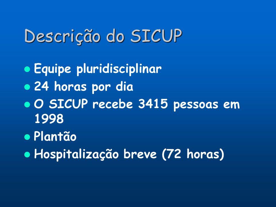 Descrição do SICUP Equipe pluridisciplinar 24 horas por dia O SICUP recebe 3415 pessoas em 1998 Plantão Hospitalização breve (72 horas)