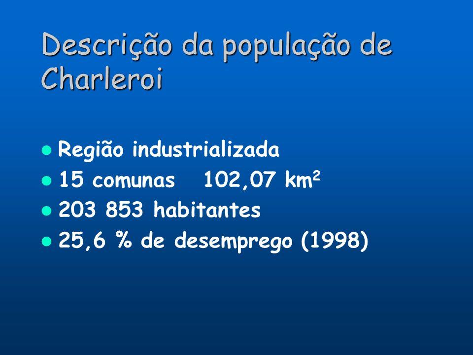 Descrição da população de Charleroi Região industrializada 15 comunas 102,07 km 2 203 853 habitantes 25,6 % de desemprego (1998)