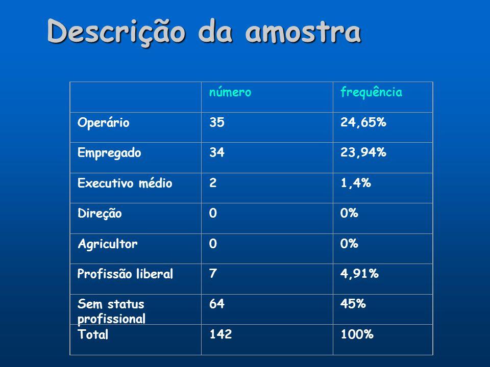 Descrição da amostra númerofrequência Operário3524,65% Empregado3423,94% Executivo médio21,4% Direção00% Agricultor00% Profissão liberal74,91% Sem sta