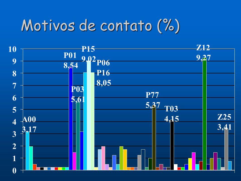Motivos de contato (%) A00 3,17 P01 8,54 P03 5,61 P15 9,02 P06 P16 8,05 P77 5,37 T03 4,15 Z12 9,27 Z25 3,41 0 1 2 3 4 5 6 7 8 9 10
