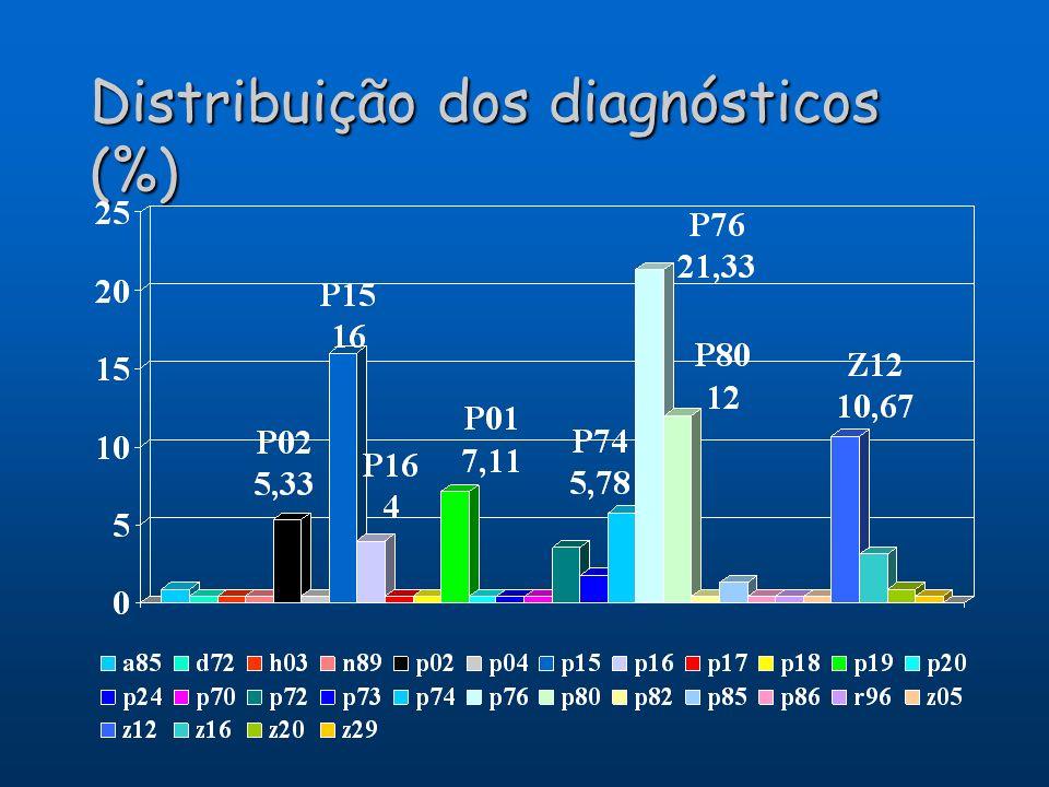 Distribuição dos diagnósticos (%)