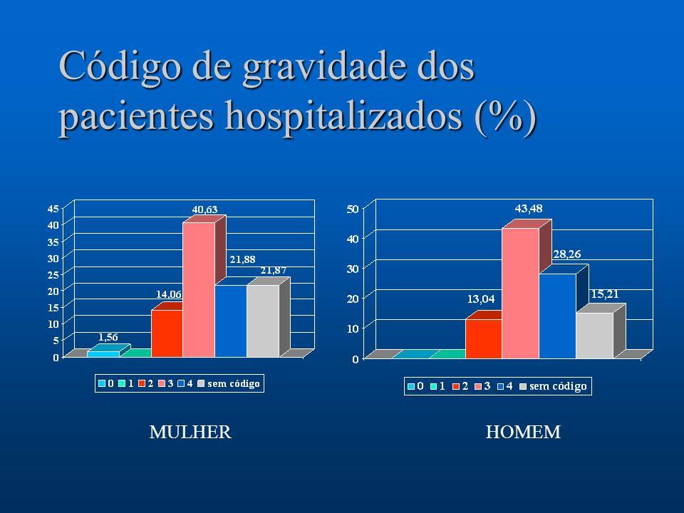 Código de gravidade dos pacientes hospitalizados (%) MULHERHOMEM