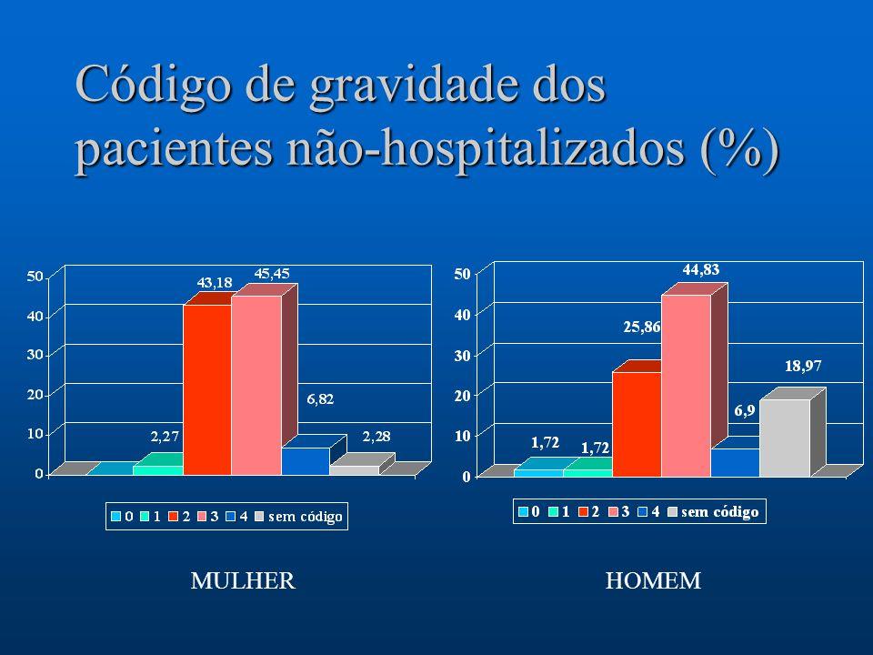 Código de gravidade dos pacientes não-hospitalizados (%) MULHERHOMEM