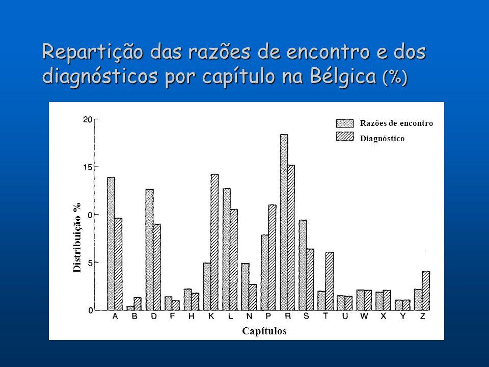 Repartição das razões de encontro e dos diagnósticos por capítulo na Bélgica (%) Distribuição % Capítulos Razões de encontro Diagnóstico