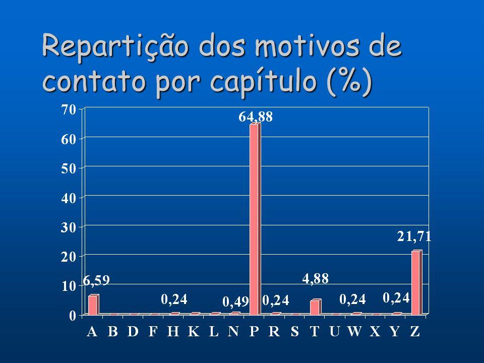 Repartição dos motivos de contato por capítulo (%)
