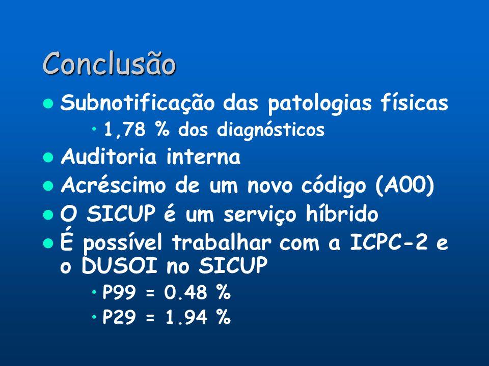 Conclusão Subnotificação das patologias físicas 1,78 % dos diagnósticos Auditoria interna Acréscimo de um novo código (A00) O SICUP é um serviço híbri