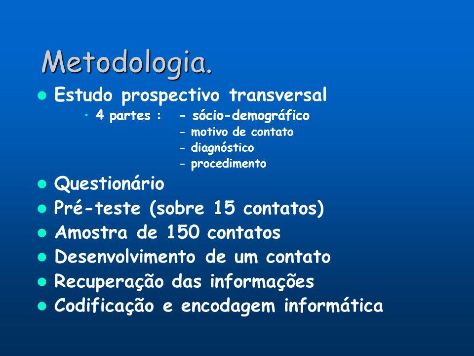 Metodologia. Estudo prospectivo transversal 4 partes :- sócio-demográfico - motivo de contato - diagnóstico - procedimento Questionário Pré-teste (sob