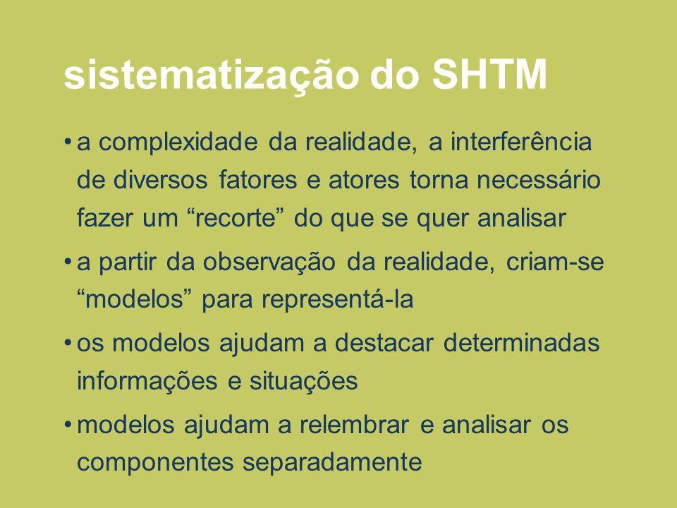 sistematização do SHTM a complexidade da realidade, a interferência de diversos fatores e atores torna necessário fazer um recorte do que se quer anal