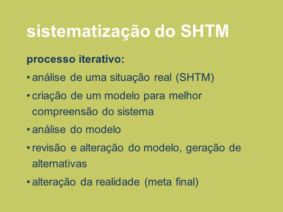 sistematização do SHTM processo iterativo: análise de uma situação real (SHTM) criação de um modelo para melhor compreensão do sistema análise do mode