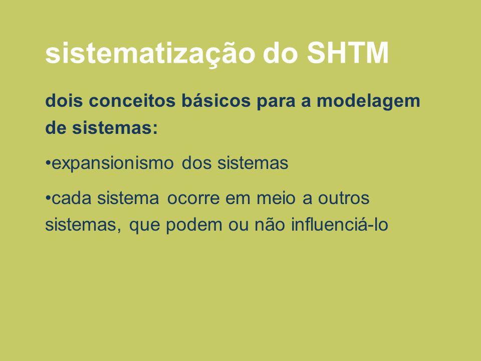 sistematização do SHTM dois conceitos básicos para a modelagem de sistemas: expansionismo dos sistemas cada sistema ocorre em meio a outros sistemas,