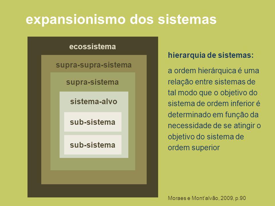 ecossistema supra-supra-sistema supra-sistema expansionismo dos sistemas sistema-alvo sub-sistema hierarquia de sistemas: a ordem hierárquica é uma re