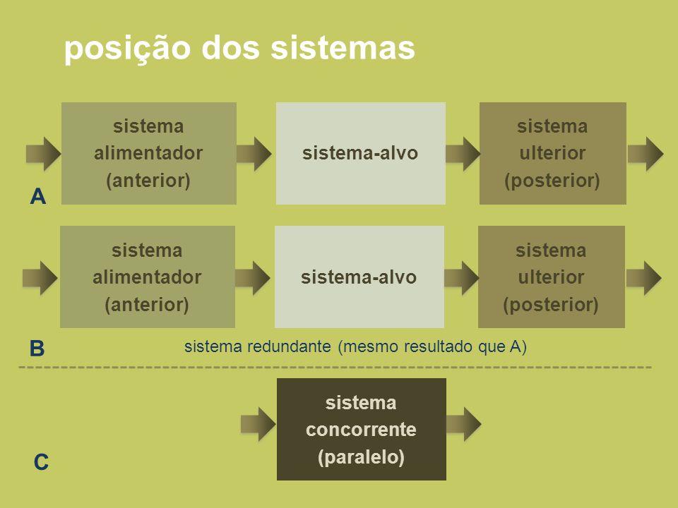 sistema concorrente (paralelo) sistema ulterior (posterior) sistema alimentador (anterior) posição dos sistemas sistema-alvo sistema ulterior (posteri
