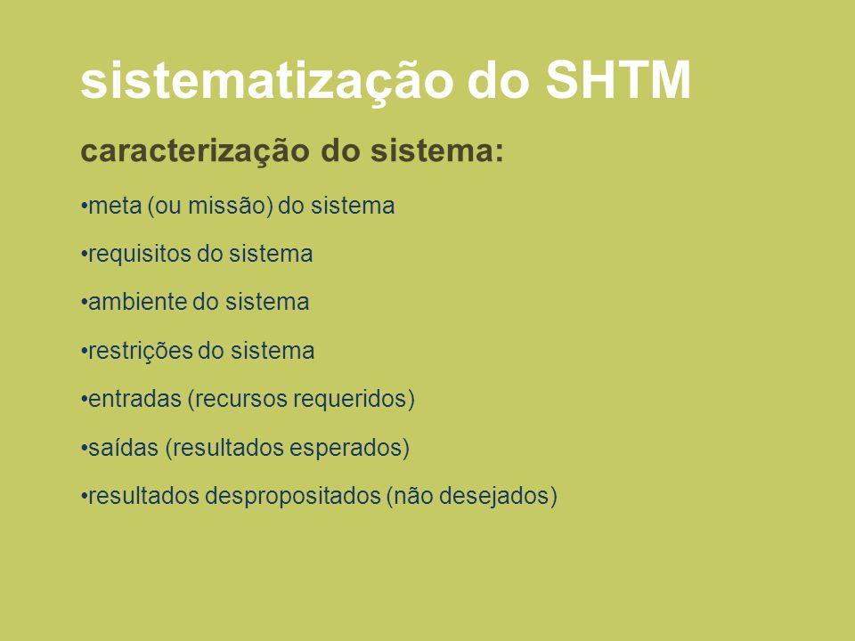 sistematização do SHTM caracterização do sistema: meta (ou missão) do sistema requisitos do sistema ambiente do sistema restrições do sistema entradas