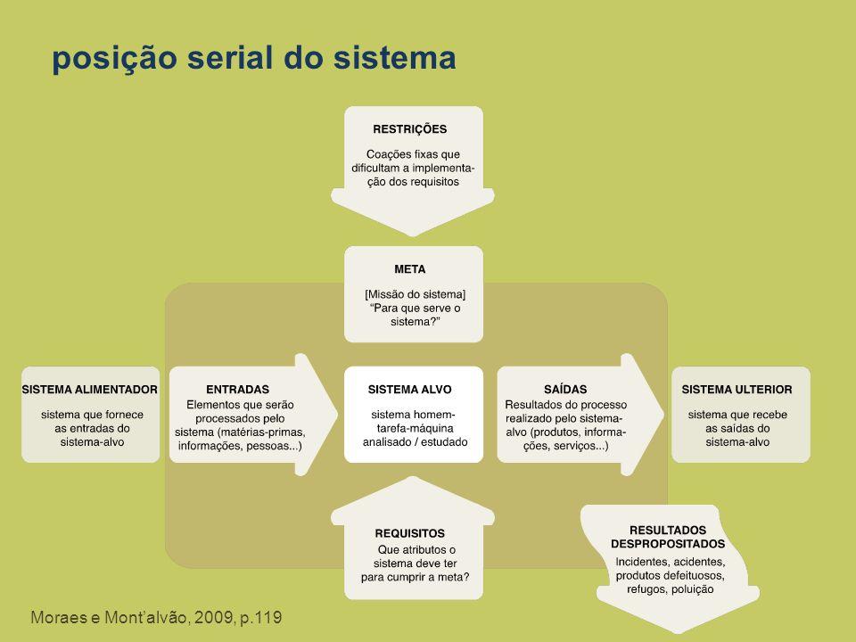 posição serial do sistema Moraes e Montalvão, 2009, p.119