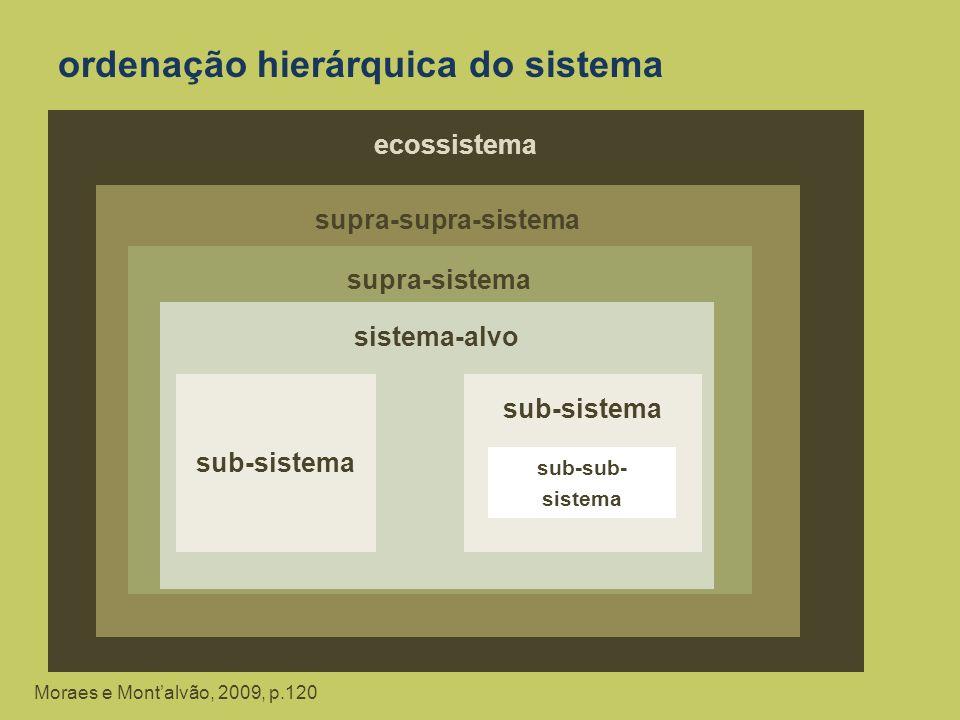 ordenação hierárquica do sistema Moraes e Montalvão, 2009, p.120 ecossistema supra-supra-sistema supra-sistema sistema-alvo sub-sistema sub-sub- siste