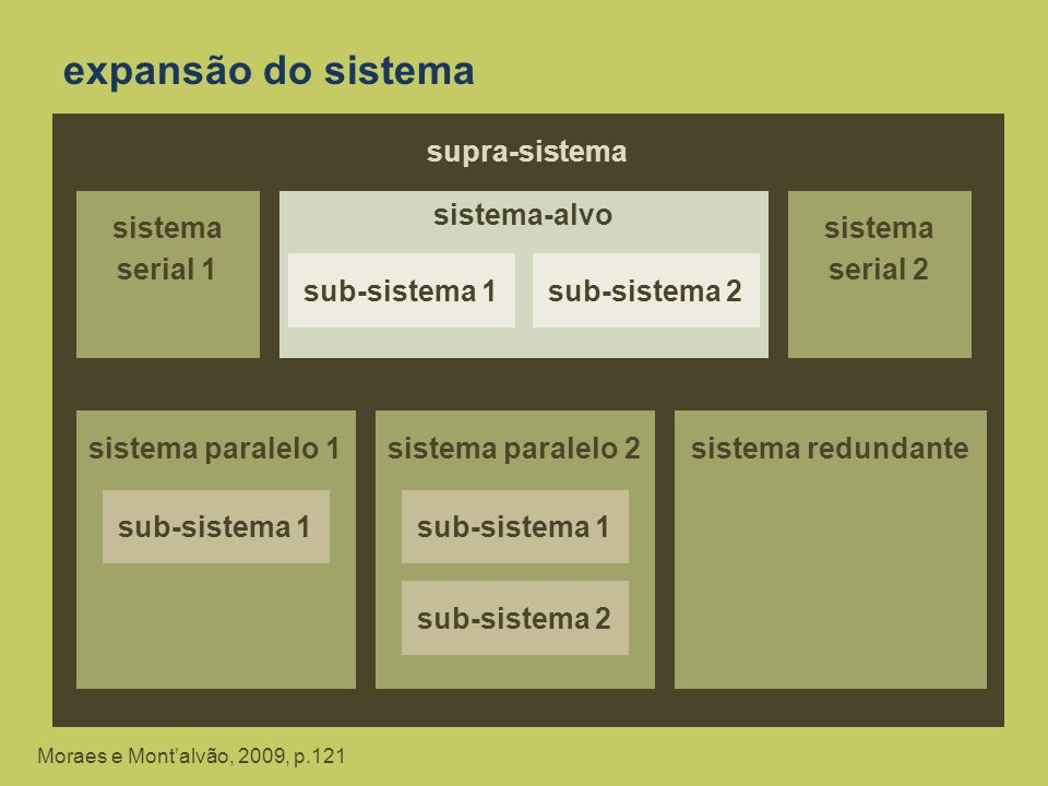 expansão do sistema Moraes e Montalvão, 2009, p.121 supra-sistema sistema serial 1 sistema-alvo sub-sistema 1sub-sistema 2 sistema serial 2 sistema pa