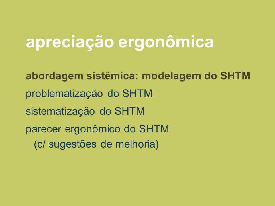 sistematização do SHTM processo iterativo: análise de uma situação real (SHTM) criação de um modelo para melhor compreensão do sistema análise do modelo revisão e alteração do modelo, geração de alternativas alteração da realidade (meta final)