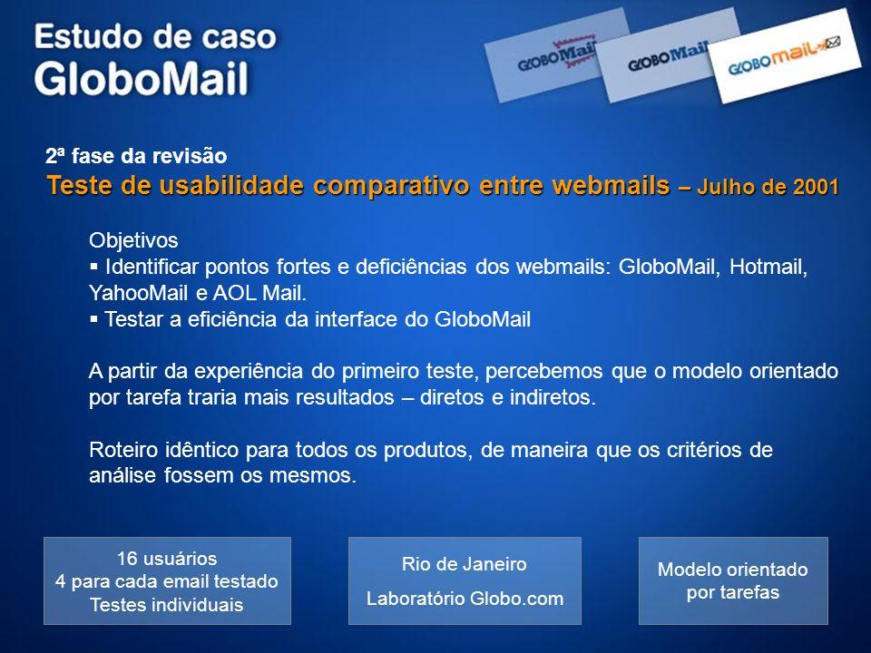 2ª fase da revisão Teste de usabilidade comparativo entre webmails – Julho de 2001 Objetivos Identificar pontos fortes e deficiências dos webmails: Gl