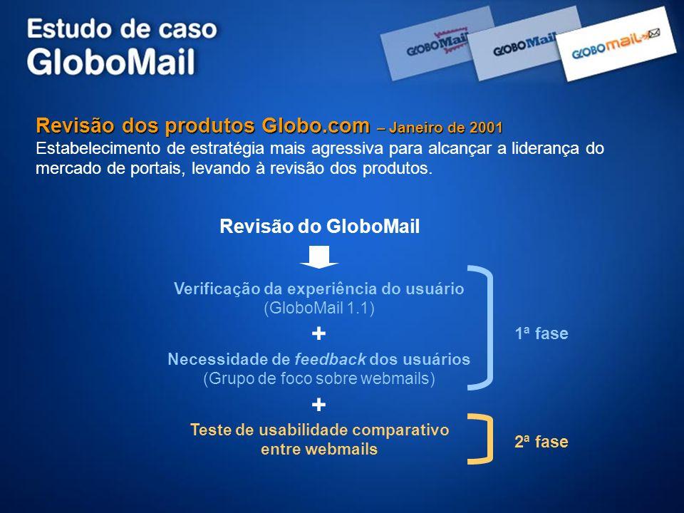 Revisão dos produtos Globo.com – Janeiro de 2001 Estabelecimento de estratégia mais agressiva para alcançar a liderança do mercado de portais, levando