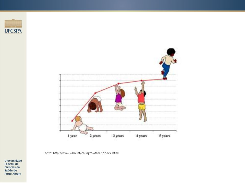 Fonte: http://www.who.int/childgrowth/en/index.html