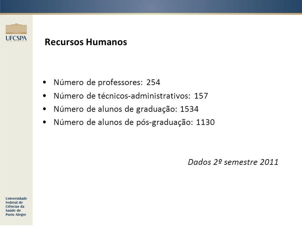 Recursos Humanos Número de professores: 254 Número de técnicos-administrativos: 157 Número de alunos de graduação: 1534 Número de alunos de pós-gradua