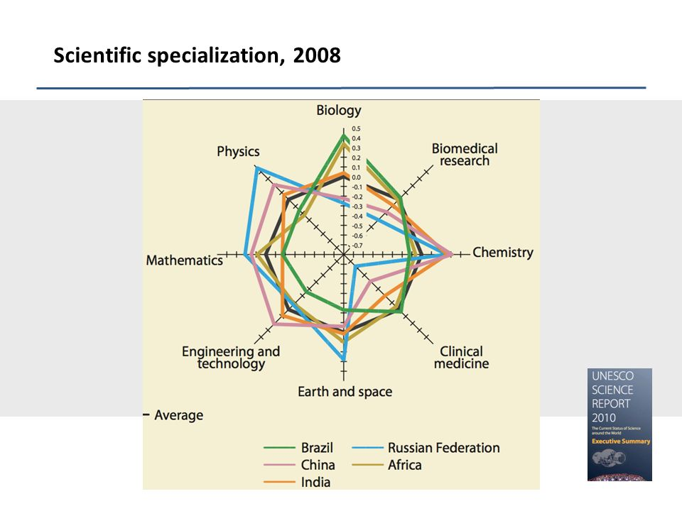 Scientific specialization, 2008