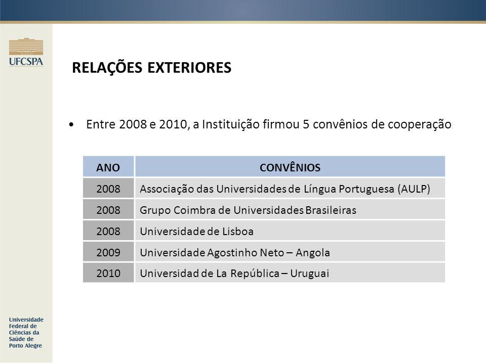 RELAÇÕES EXTERIORES Entre 2008 e 2010, a Instituição firmou 5 convênios de cooperação ANOCONVÊNIOS 2008Associação das Universidades de Língua Portugue