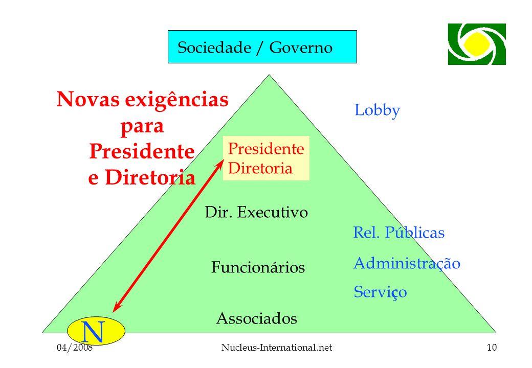 04/2008Nucleus-International.net10 Sociedade / Governo Associados Funcionários Dir.
