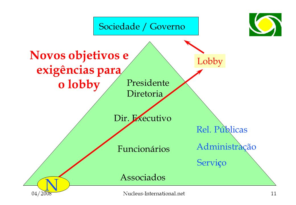 04/2008Nucleus-International.net11 Sociedade / Governo Associados Funcionários Dir.