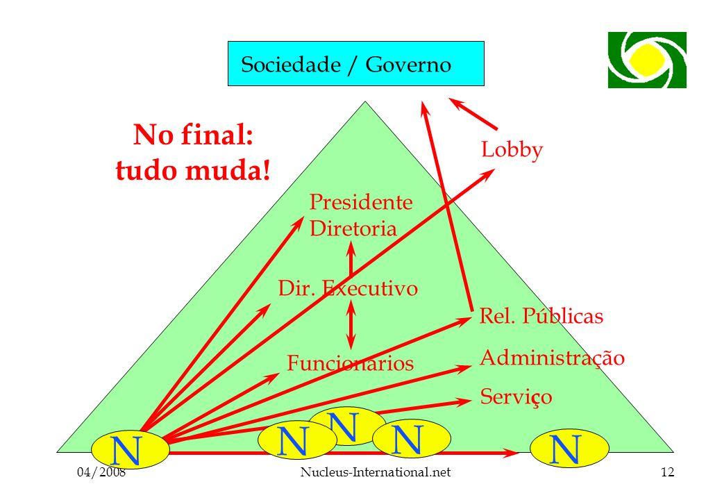 04/2008Nucleus-International.net12 Sociedade / Governo Associados Funcionários Dir.