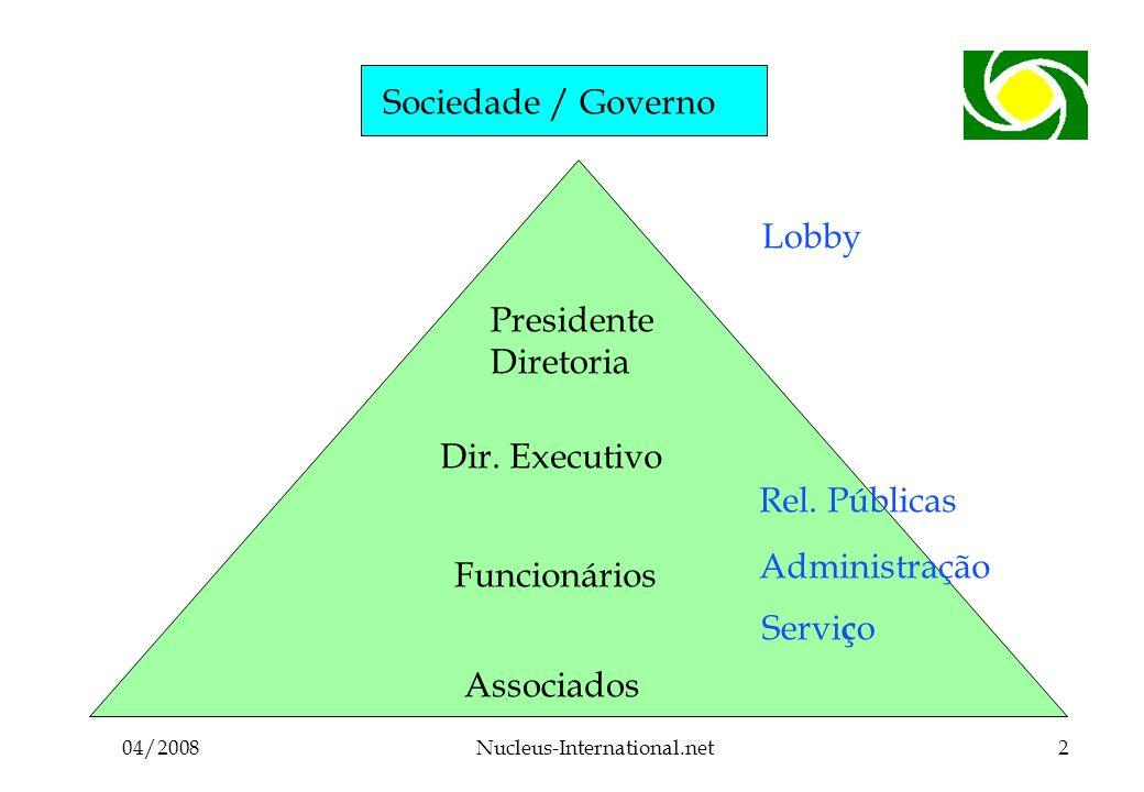 04/2008Nucleus-International.net2 Sociedade / Governo Associados Funcionários Dir.