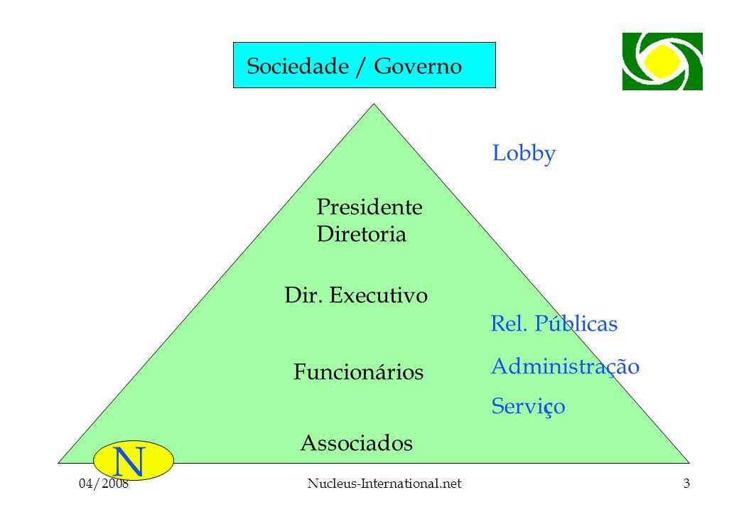 04/2008Nucleus-International.net3 Sociedade / Governo Associados Funcionários Dir.