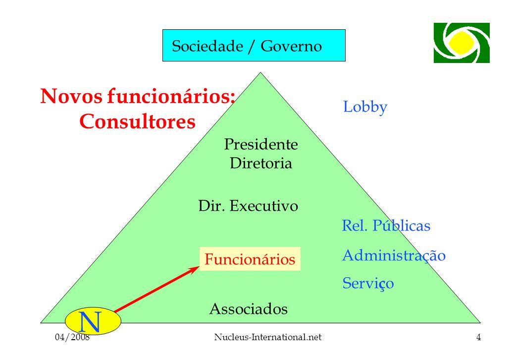 04/2008Nucleus-International.net4 Sociedade / Governo Associados Funcionários Dir.