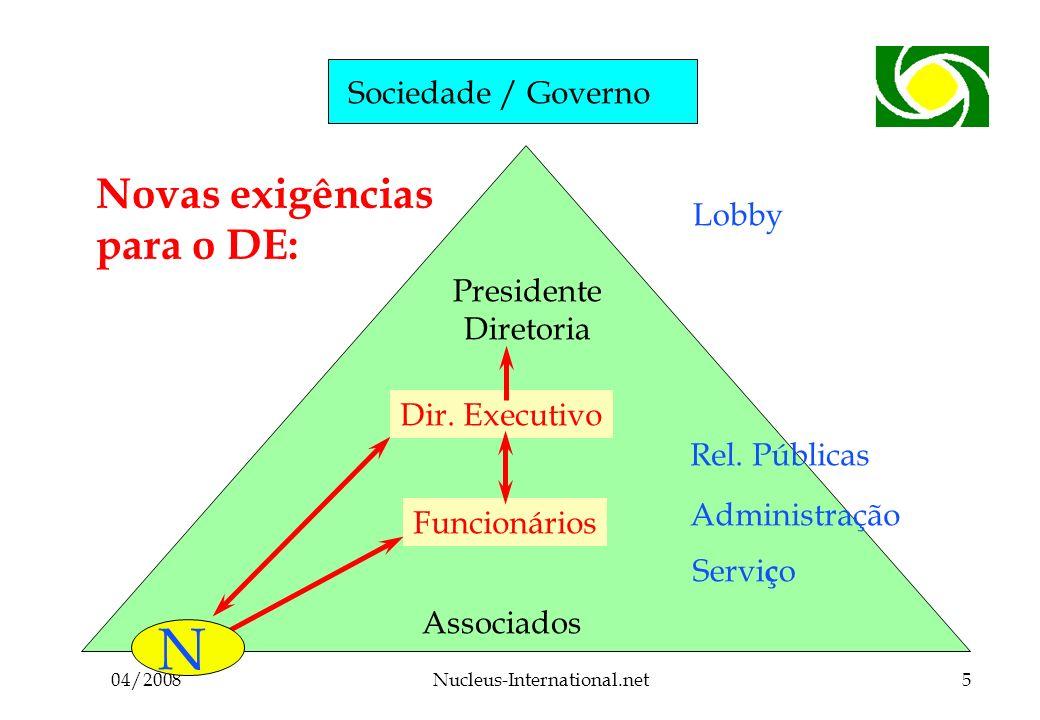 04/2008Nucleus-International.net5 Sociedade / Governo Associados Funcionários Dir.
