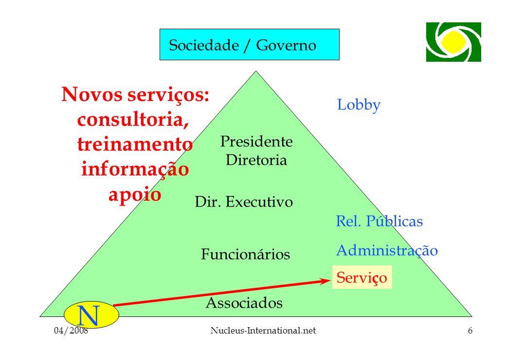 04/2008Nucleus-International.net6 Sociedade / Governo Associados Funcionários Dir.