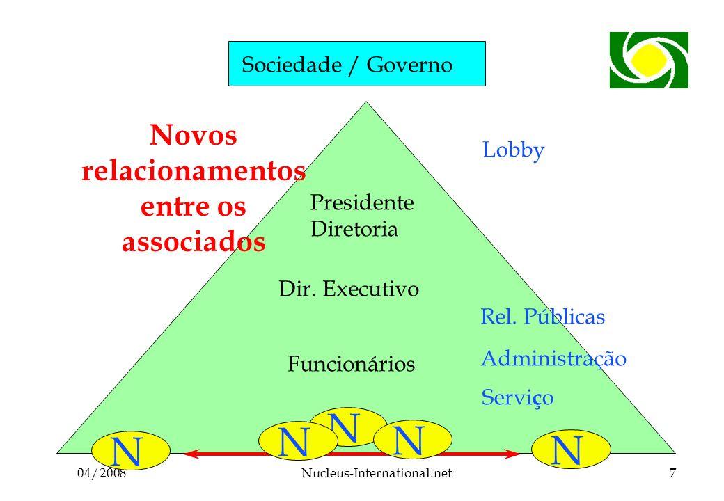 04/2008Nucleus-International.net7 Sociedade / Governo Associados Funcionários Dir.