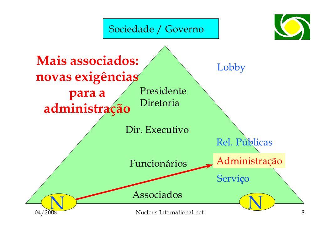 04/2008Nucleus-International.net8 Sociedade / Governo Associados Funcionários Dir.