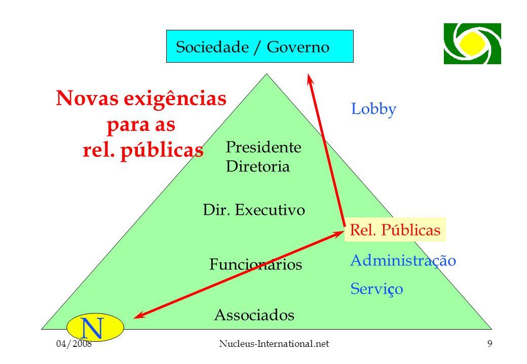 04/2008Nucleus-International.net9 Sociedade / Governo Associados Funcionários Dir.
