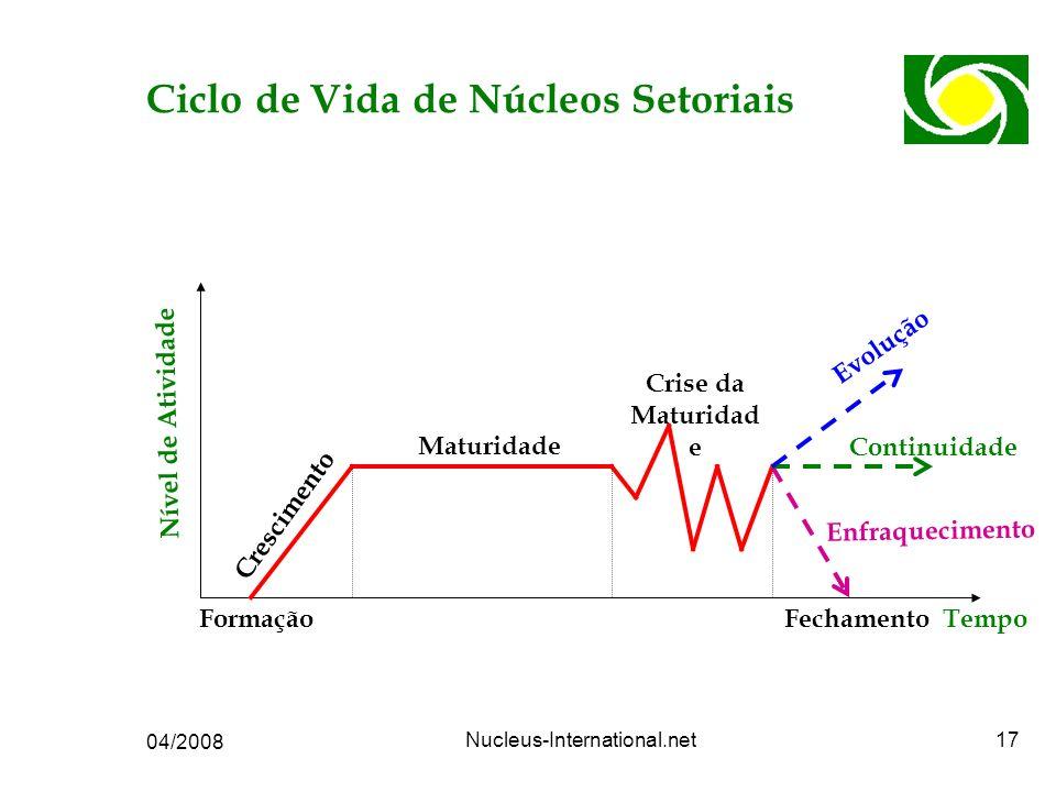 04/2008 Nucleus-International.net17 Ciclo de Vida de Núcleos Setoriais Tempo Nível de Atividade FormaçãoFechamento Continuidade Evolução Enfraquecimento Crescimento Maturidade Crise da Maturidad e