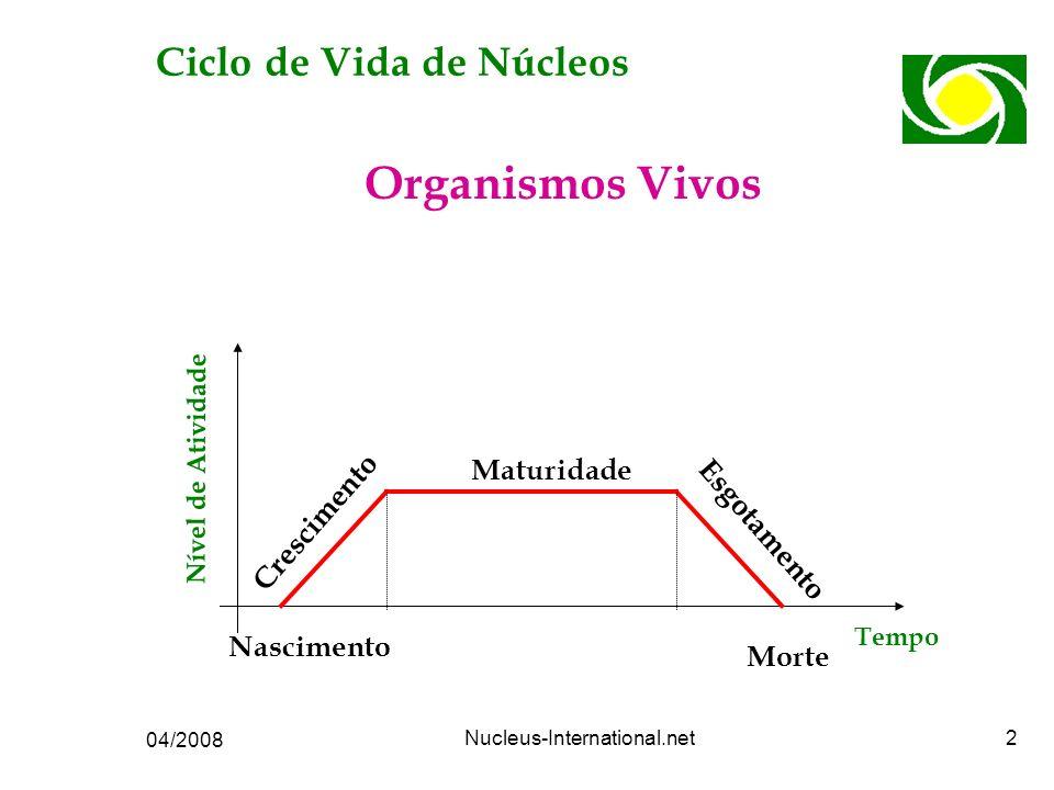 04/2008 Nucleus-International.net13 Características da fase Crise da Maturidade : êNão sentem mais resultados em participar do Núcleo êPassam a reclamar da atuação da ACE e do Consultor Ciclo de Vida de Núcleos Setoriais