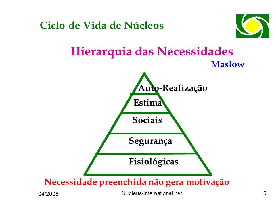 04/2008 Nucleus-International.net6 Hierarquia das Necessidades Auto-Realização Estima Sociais Segurança Fisiológicas Maslow Necessidade preenchida não gera motivação Ciclo de Vida de Núcleos