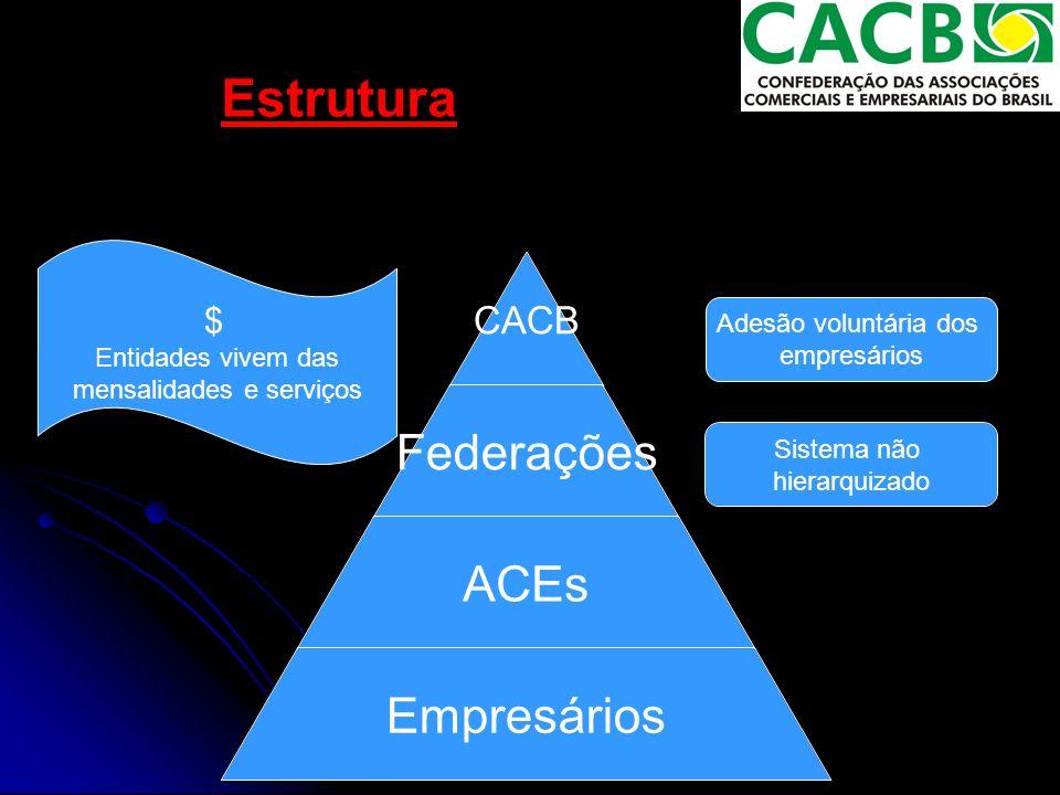 Sistema não hierarquizado Estrutura $ Entidades vivem das mensalidades e serviços Adesão voluntária dos empresários