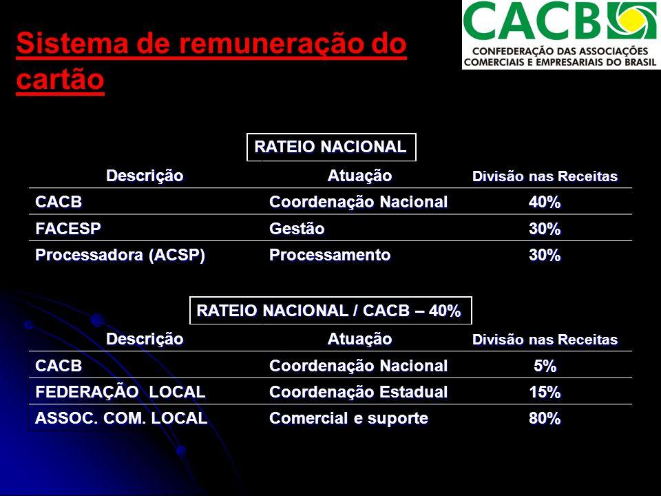Sistema de remuneração do cartão RATEIO NACIONAL / CACB – 40% Descrição Atuação Divisão nas Receitas CACB Coordenação Nacional 5% FEDERAÇÃO LOCAL Coordenação Estadual 15% ASSOC.