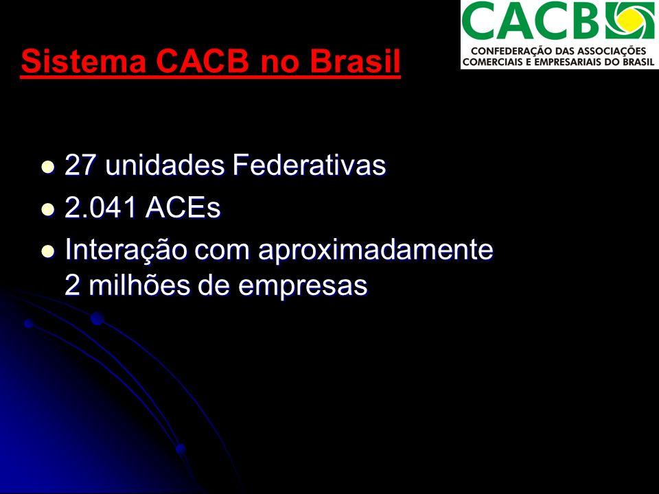 Sistema CACB no Brasil 27 unidades Federativas 27 unidades Federativas 2.041 ACEs 2.041 ACEs Interação com aproximadamente 2 milhões de empresas Interação com aproximadamente 2 milhões de empresas